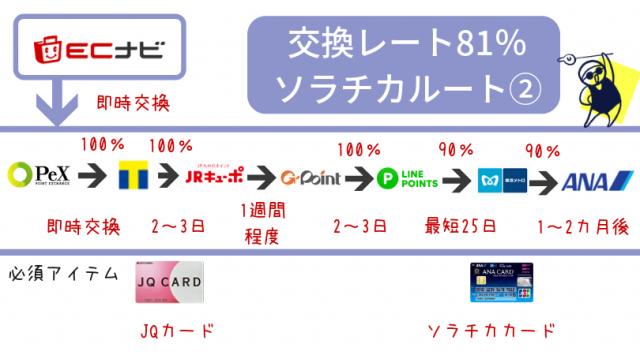 JQカード経由