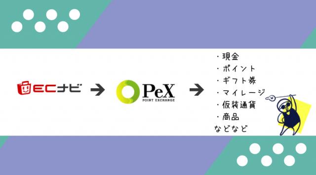 ECナビとPeX